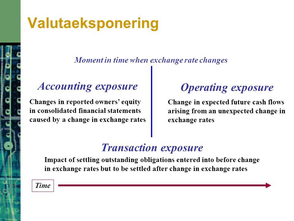 Valutaeksponering Accounting exposure Operating exposure