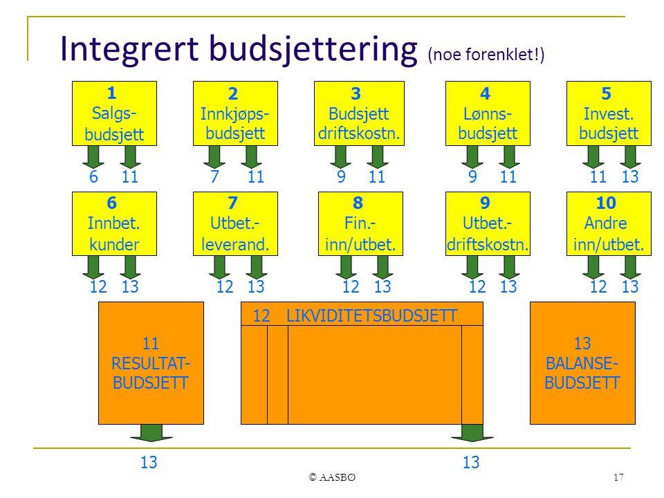 Integrert budsjettering (noe forenklet!)