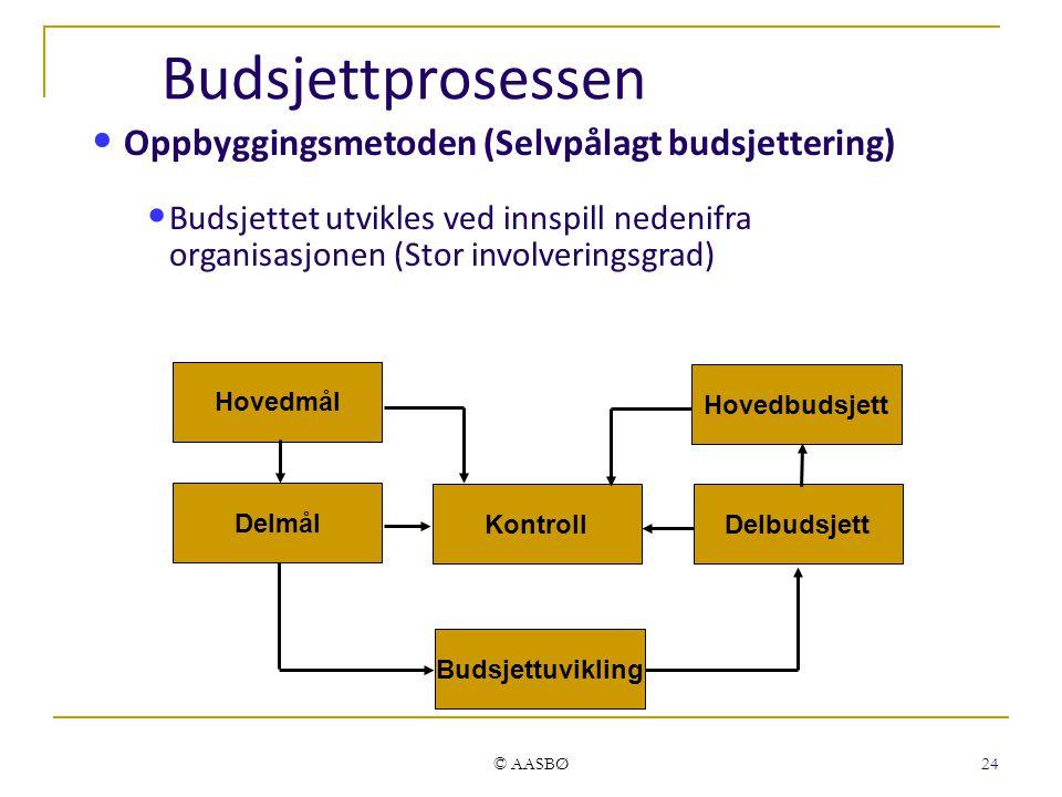 Budsjettprosessen Oppbyggingsmetoden (Selvpålagt budsjettering)