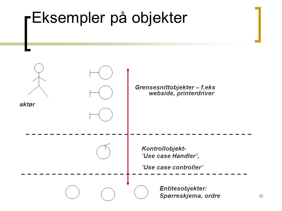Eksempler på objekter Grensesnittobjekter – f.eks webside, printerdriver. aktør. Kontrollobjekt- 'Use case Handler',