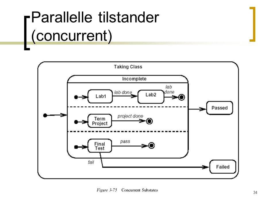 Parallelle tilstander (concurrent)