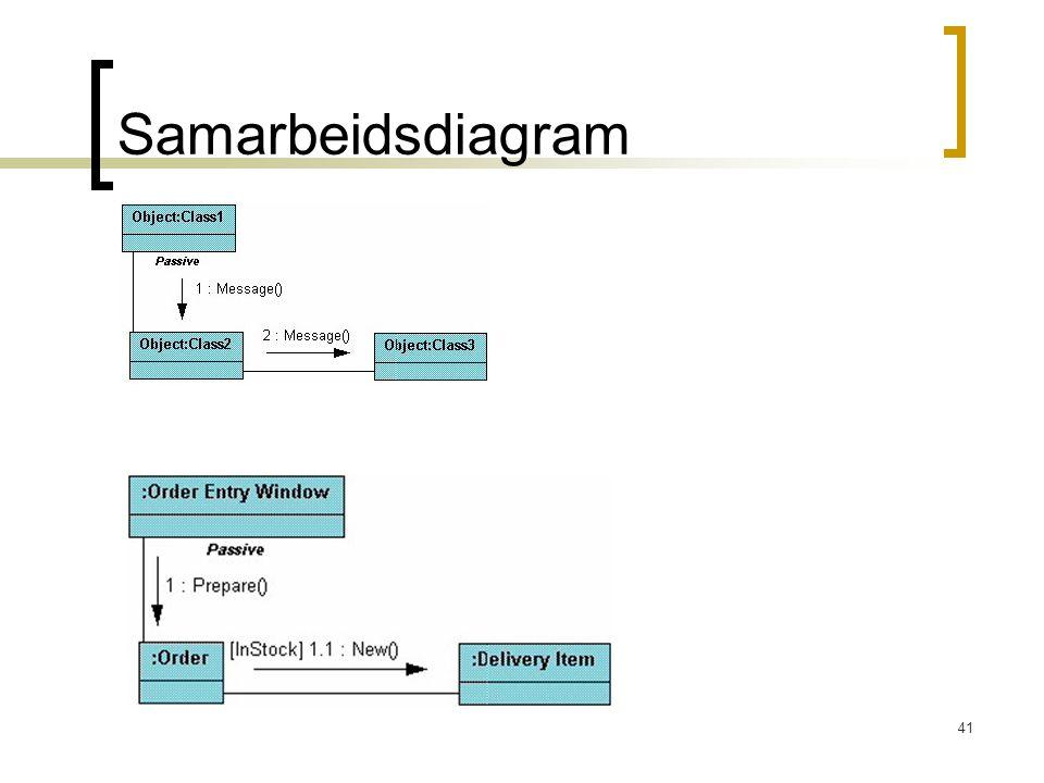 Samarbeidsdiagram