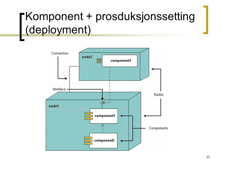 Komponent + prosduksjonssetting (deployment)