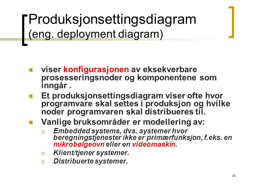 Produksjonsettingsdiagram (eng. deployment diagram)