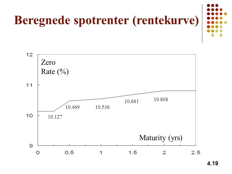 Beregnede spotrenter (rentekurve)