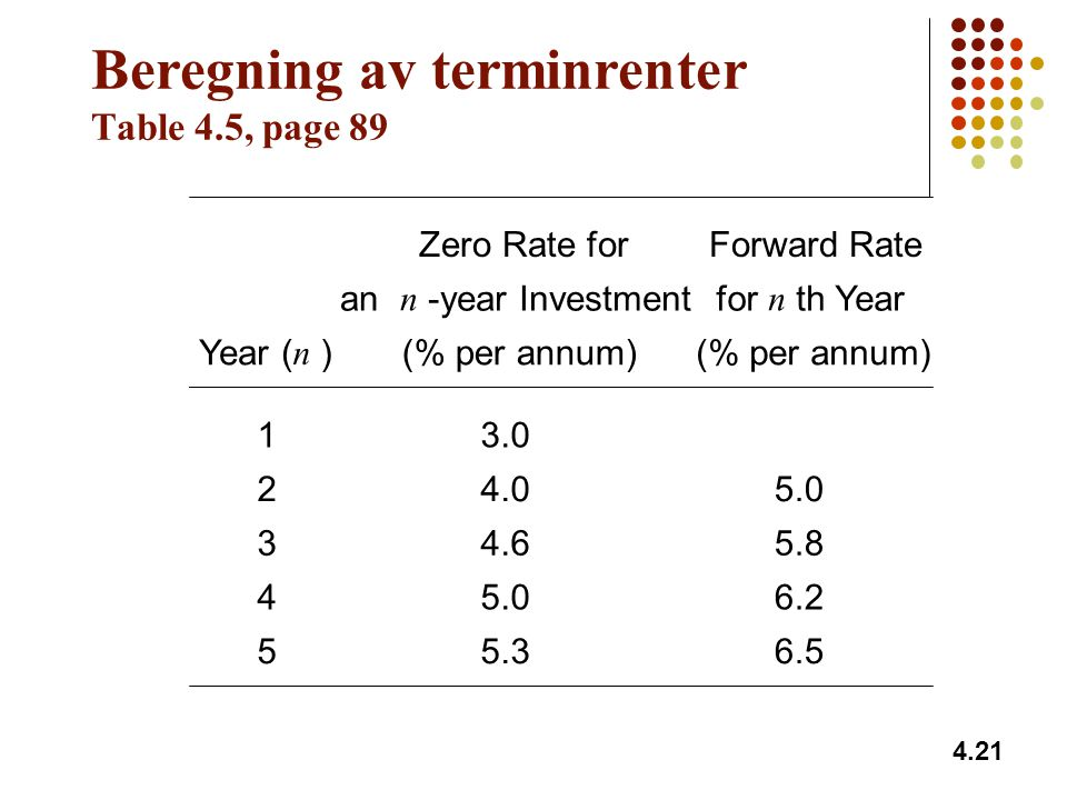 Beregning av terminrenter Table 4.5, page 89