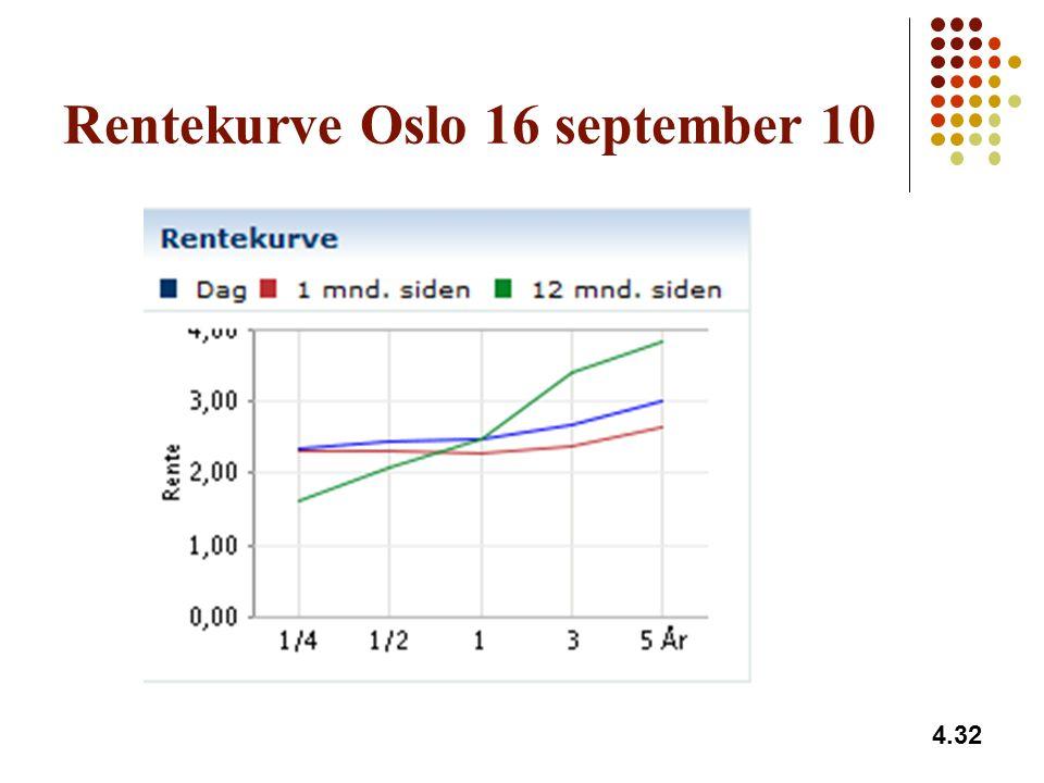 Rentekurve Oslo 16 september 10