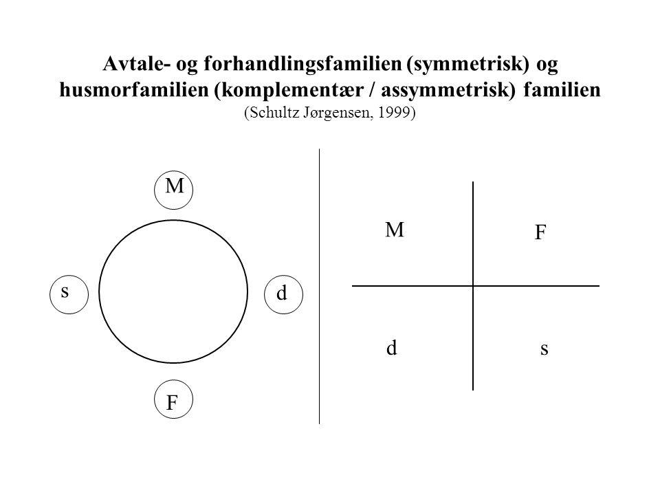 Avtale- og forhandlingsfamilien (symmetrisk) og husmorfamilien (komplementær / assymmetrisk) familien (Schultz Jørgensen, 1999)