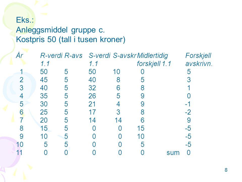 Anleggsmiddel gruppe c. Kostpris 50 (tall i tusen kroner)