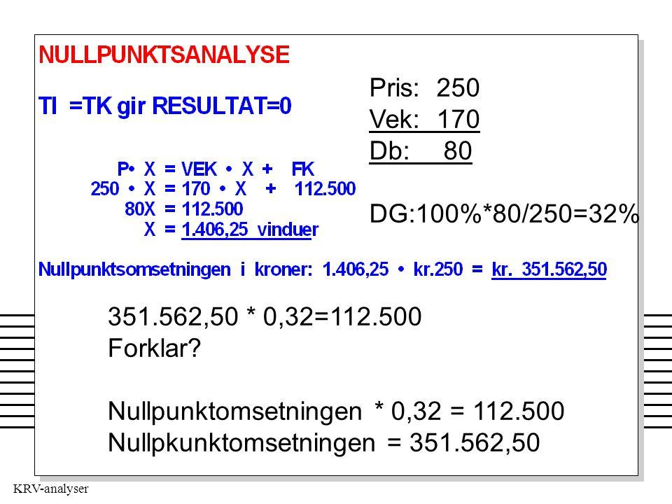 Pris: 250 Vek: 170. Db: 80. DG:100%*80/250=32% 351.562,50 * 0,32=112.500. Forklar Nullpunktomsetningen * 0,32 = 112.500.
