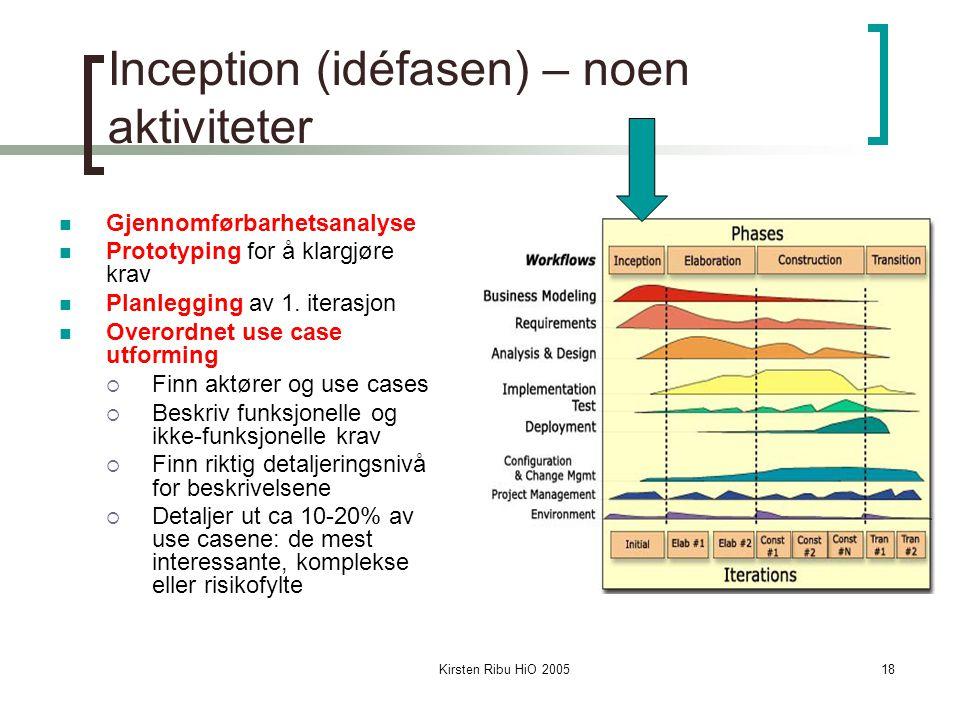 Inception (idéfasen) – noen aktiviteter