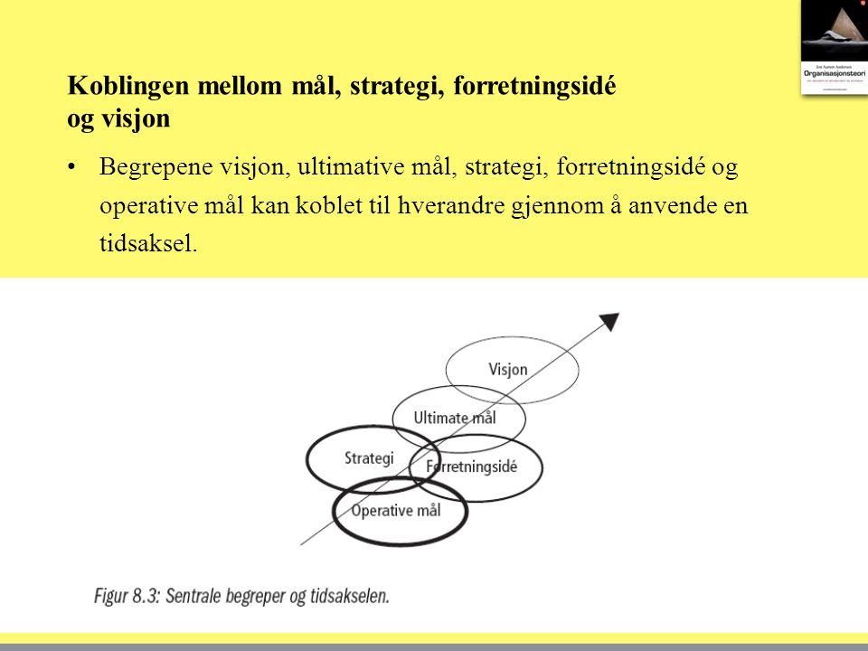 Koblingen mellom mål, strategi, forretningsidé og visjon
