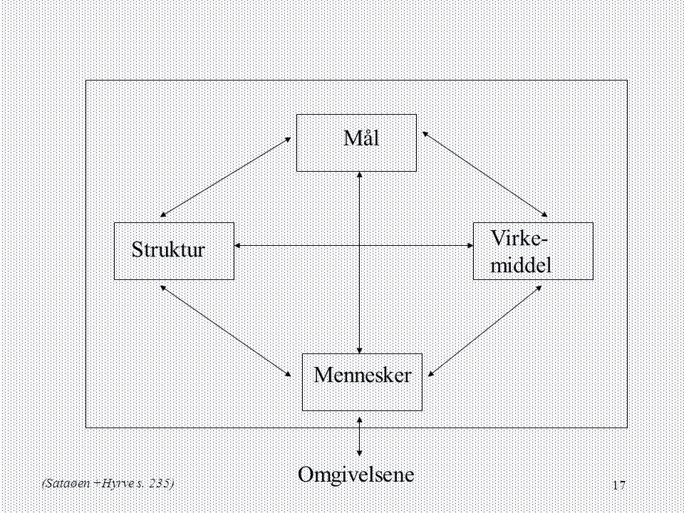 Mål Virke- Struktur middel Mennesker Omgivelsene