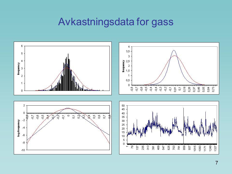 Avkastningsdata for gass