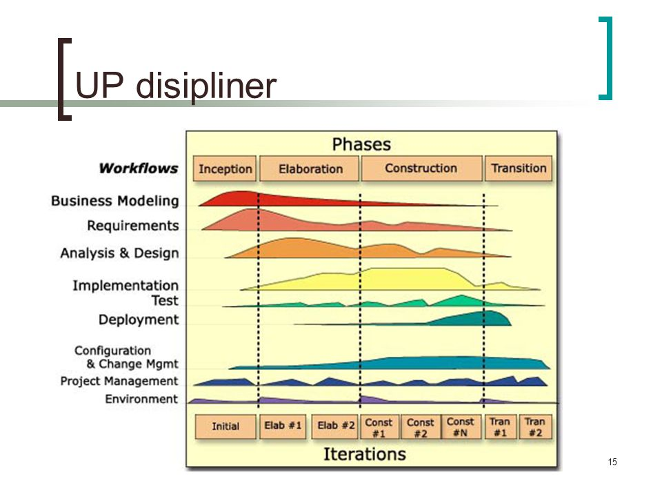 UP disipliner Disipliner, tidligere workflows, = aktiviteter