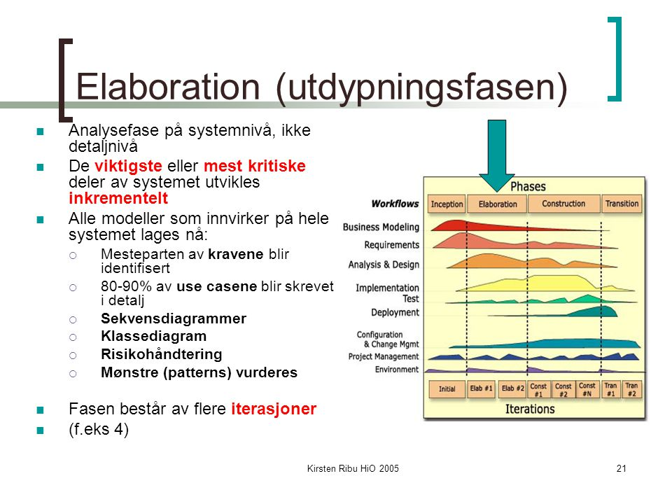 Elaboration (utdypningsfasen)