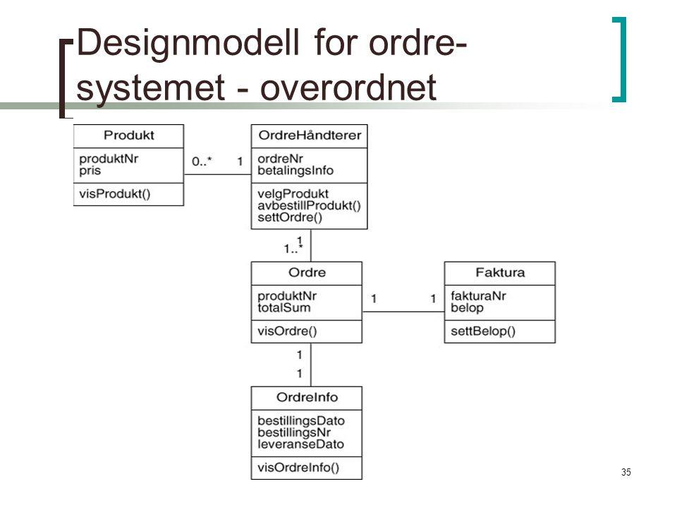 Designmodell for ordre-systemet - overordnet