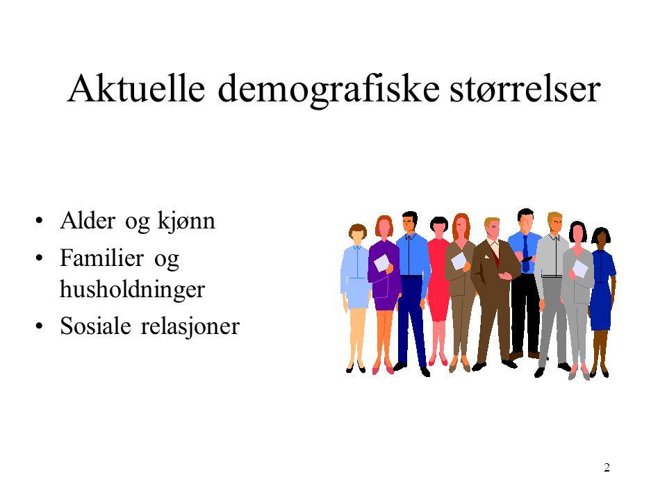 Aktuelle demografiske størrelser