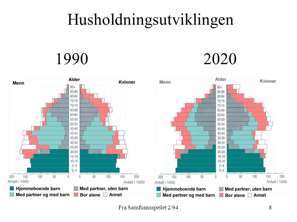 Husholdningsutviklingen 1990 2020