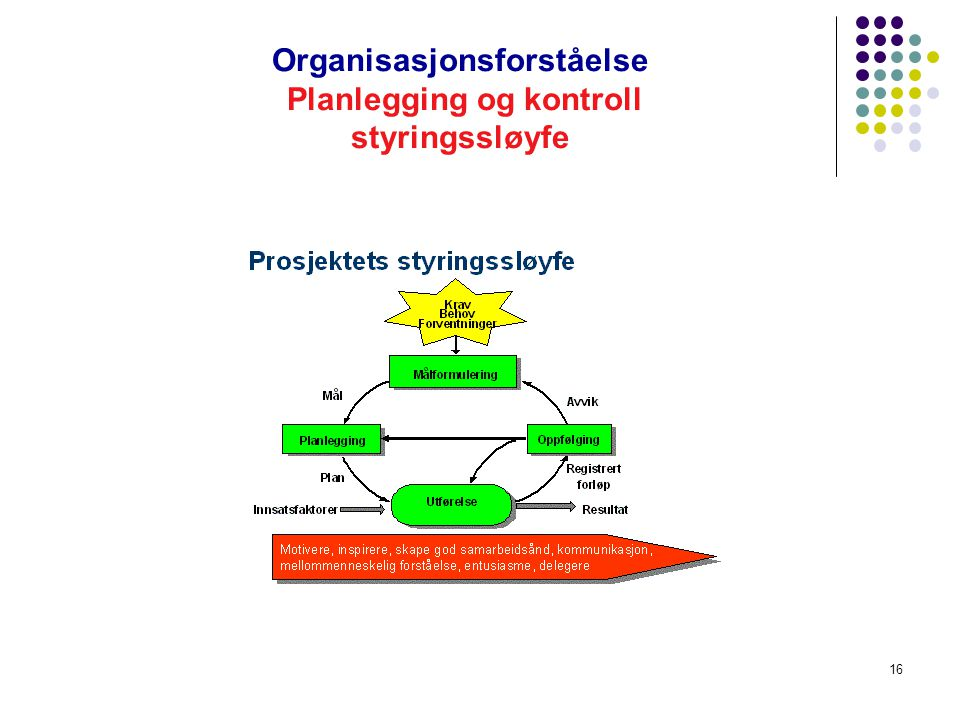 Organisasjonsforståelse Planlegging og kontroll styringssløyfe