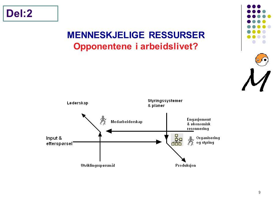 MENNESKJELIGE RESSURSER Opponentene i arbeidslivet