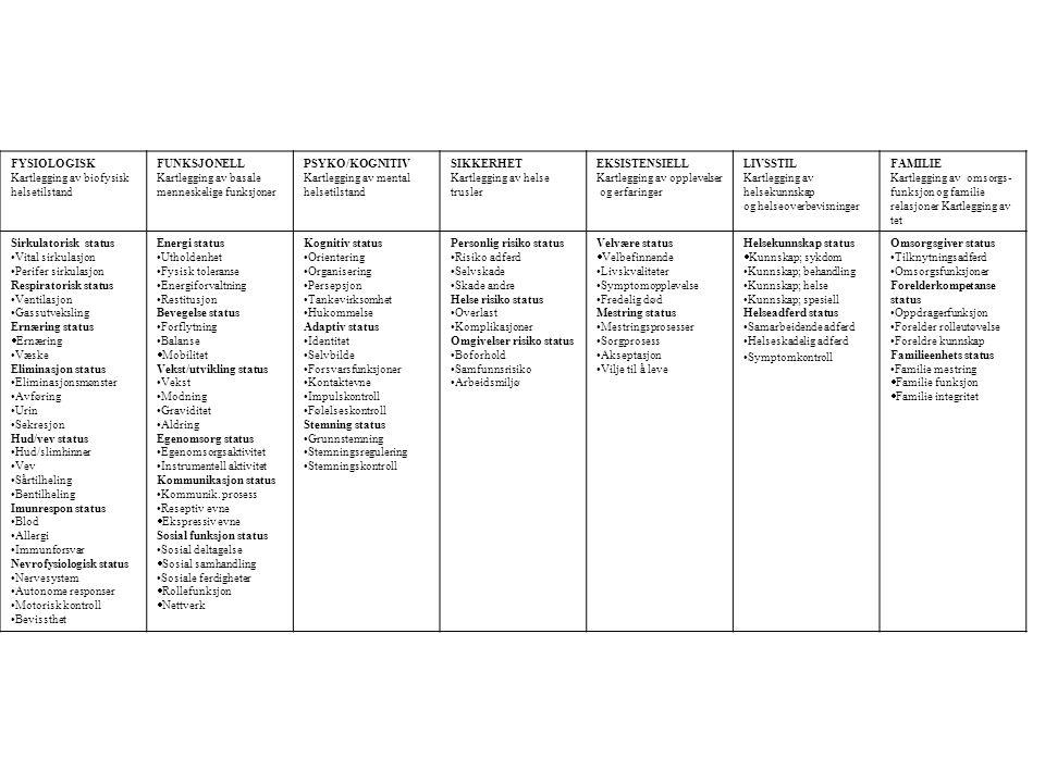 FYSIOLOGISK Kartlegging av biofysisk. helsetilstand. FUNKSJONELL. Kartlegging av basale. menneskelige funksjoner.