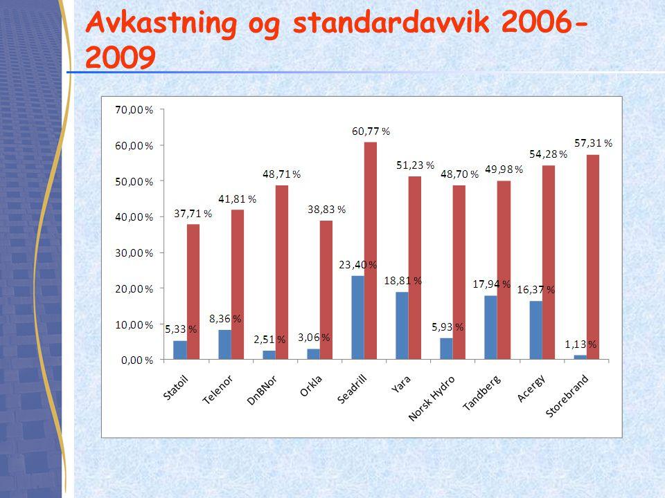 Avkastning og standardavvik 2006-2009