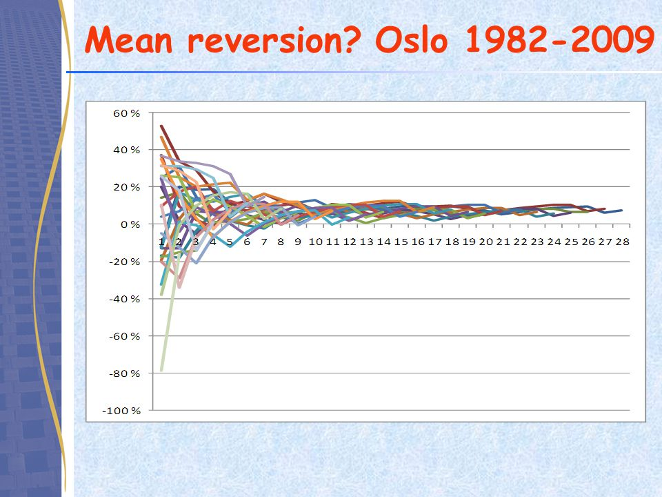 Mean reversion Oslo 1982-2009