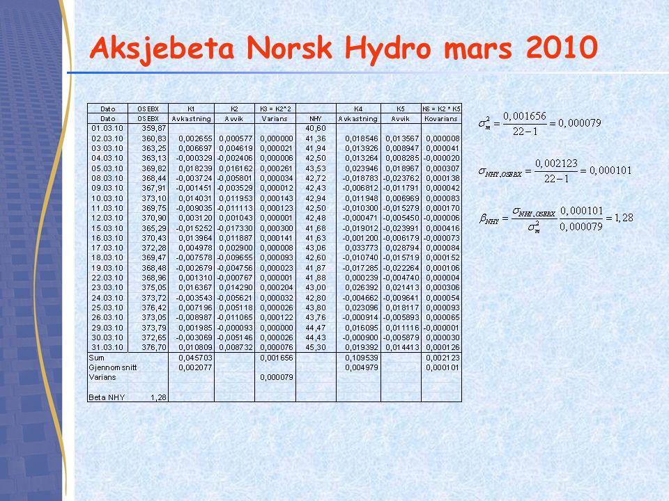 Aksjebeta Norsk Hydro mars 2010