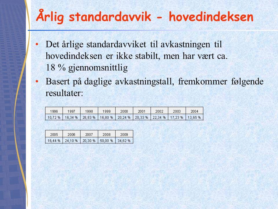 Årlig standardavvik - hovedindeksen