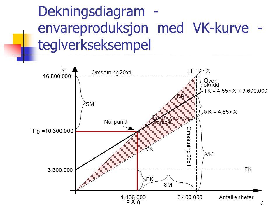 Dekningsdiagram - envareproduksjon med VK-kurve - teglverkseksempel