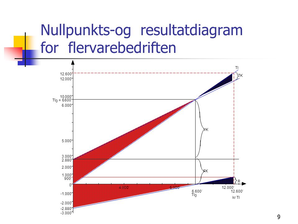 Nullpunkts-og resultatdiagram for flervarebedriften