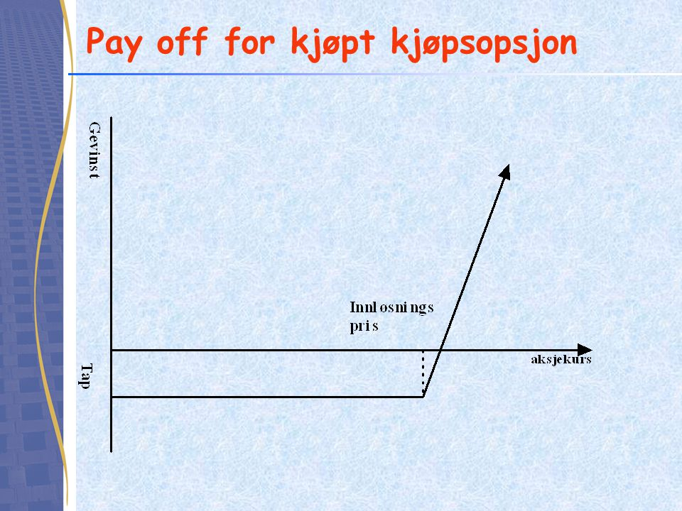 Pay off for kjøpt kjøpsopsjon