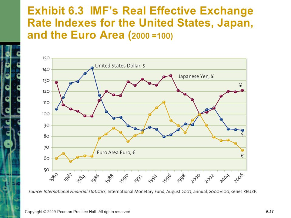 Exhibit 6.3 IMF's Real Effective Exchange Rate Indexes for the United States, Japan, and the Euro Area (2000 =100)