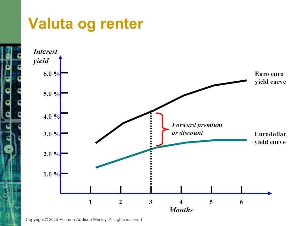 Valuta og renter Interest yield Months 2 4 1 3 5 6 1.0 % 3.0 % 4.0 %