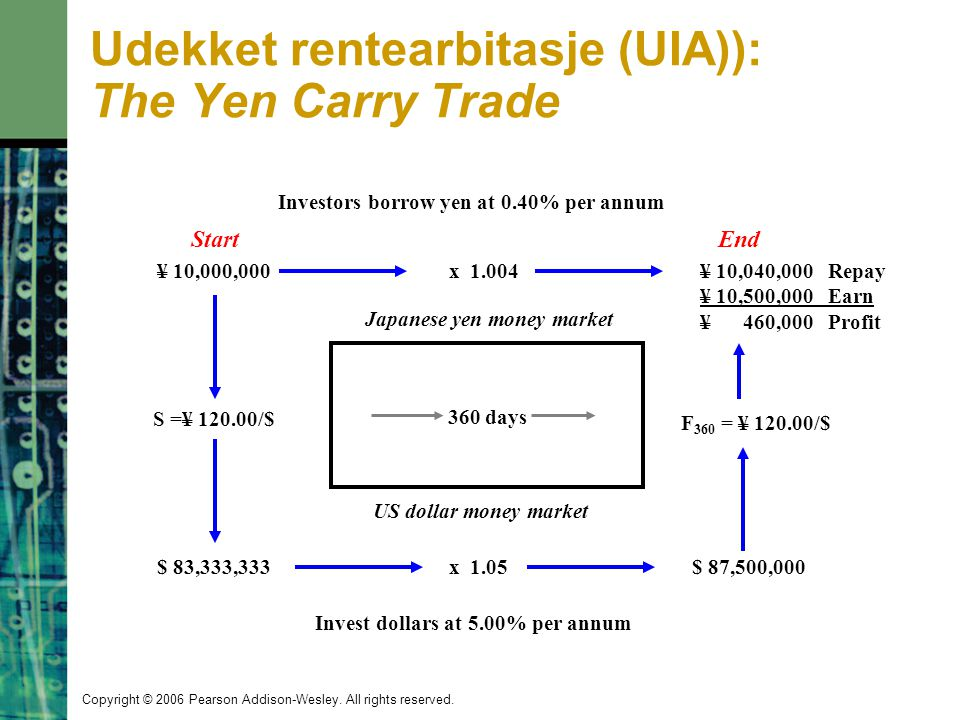 Udekket rentearbitasje (UIA)): The Yen Carry Trade
