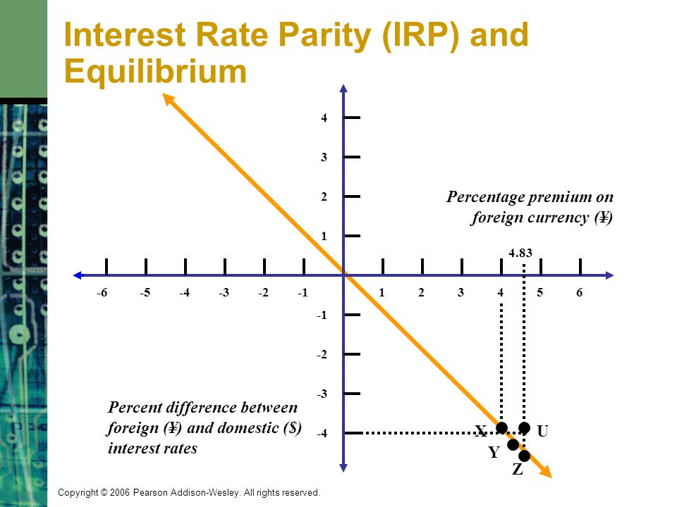 Interest Rate Parity (IRP) and Equilibrium