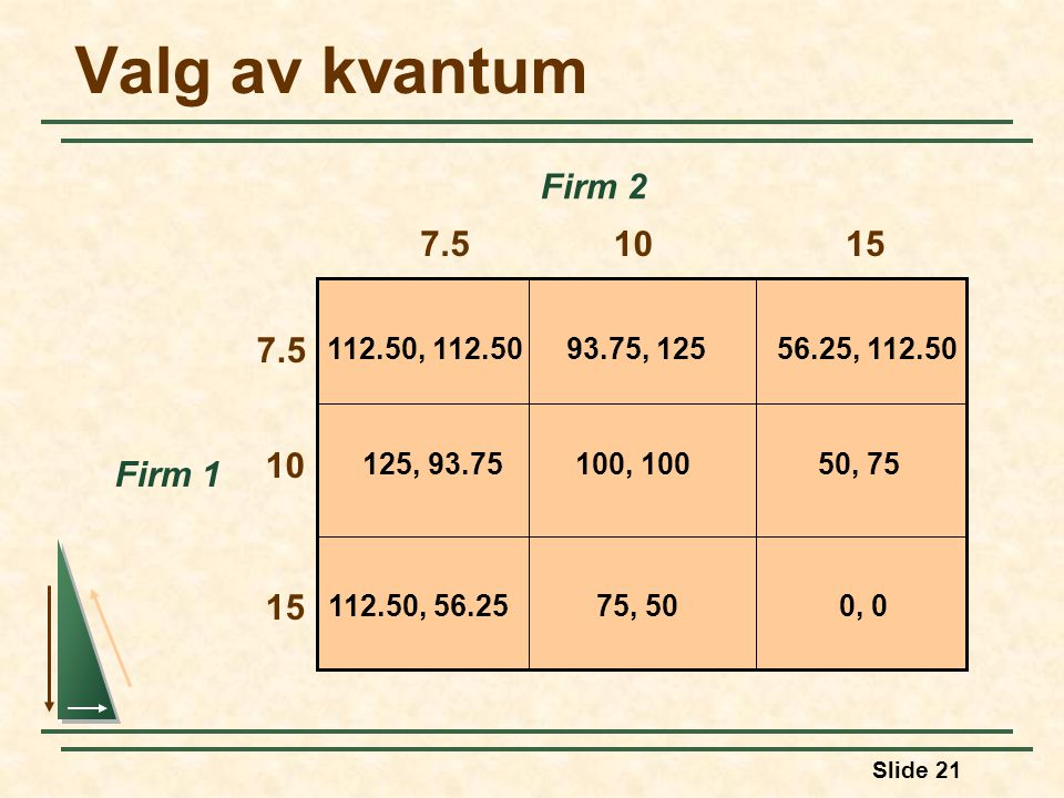Valg av kvantum Firm 2 7.5 10 15 7.5 10 Firm 1 15 112.50, 112.50