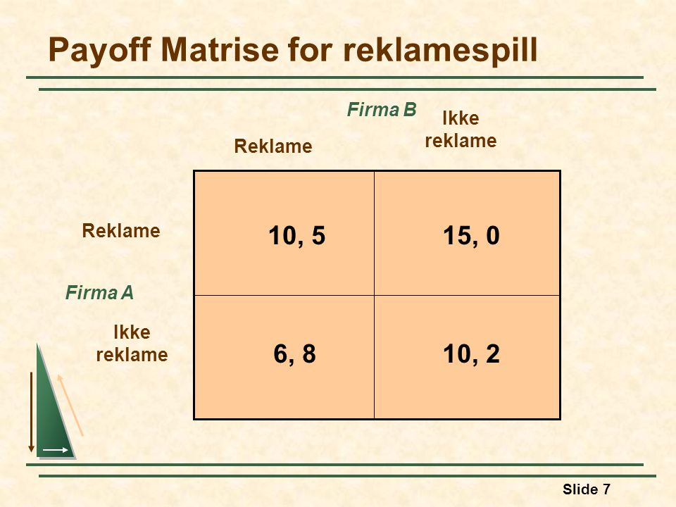 Payoff Matrise for reklamespill