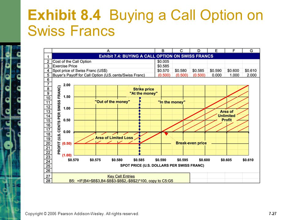 Exhibit 8.4 Buying a Call Option on Swiss Francs