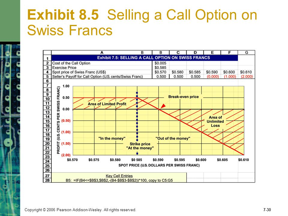 Exhibit 8.5 Selling a Call Option on Swiss Francs