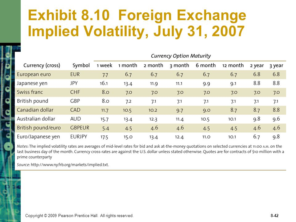 Exhibit 8.10 Foreign Exchange Implied Volatility, July 31, 2007