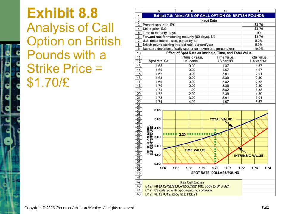 Exhibit 8.8 Analysis of Call Option on British Pounds with a Strike Price = $1.70/£