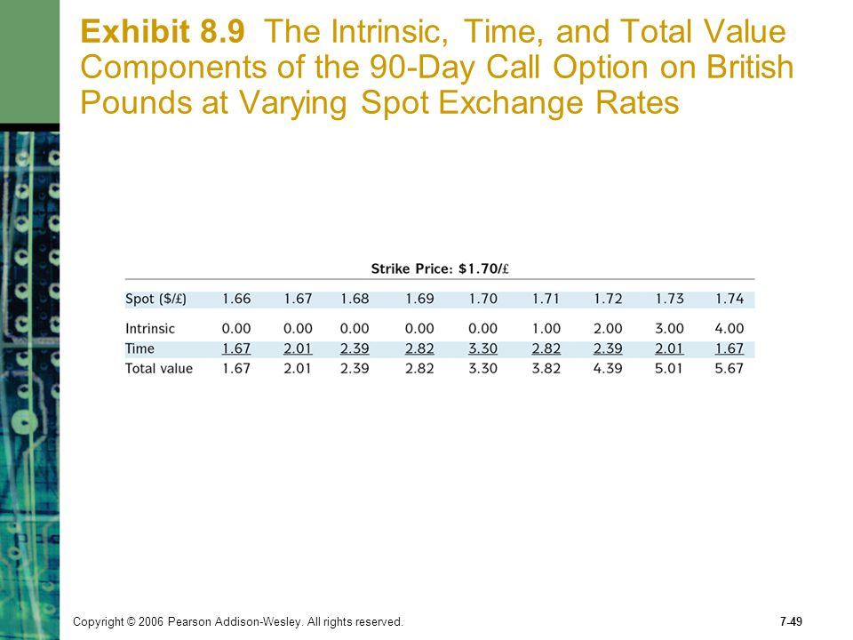 Exhibit 8.9 The Intrinsic, Time, and Total Value Components of the 90-Day Call Option on British Pounds at Varying Spot Exchange Rates