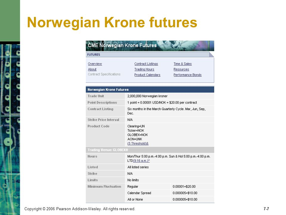 Norwegian Krone futures