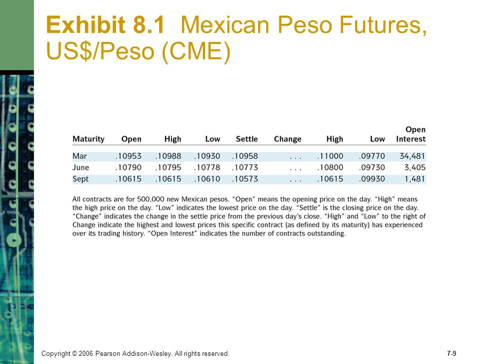 Exhibit 8.1 Mexican Peso Futures, US$/Peso (CME)
