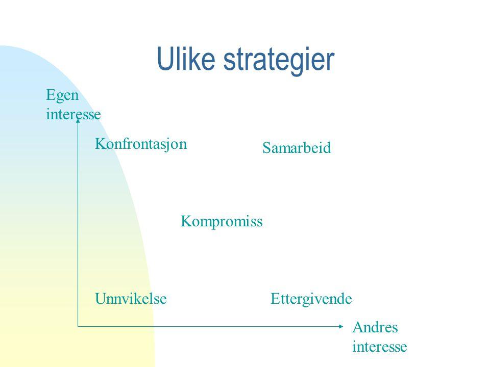 Ulike strategier Egen interesse Konfrontasjon Samarbeid Kompromiss