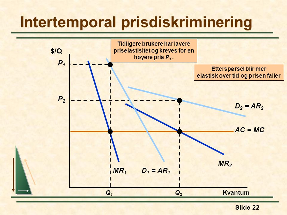 Intertemporal prisdiskriminering