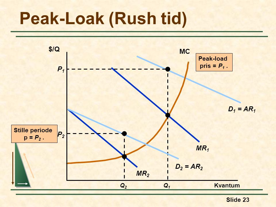 Peak-Loak (Rush tid) $/Q MC P1 D1 = AR1 P2 MR1 D2 = AR2 MR2 Q1