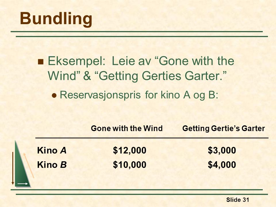 Bundling Eksempel: Leie av Gone with the Wind & Getting Gerties Garter. Reservasjonspris for kino A og B: